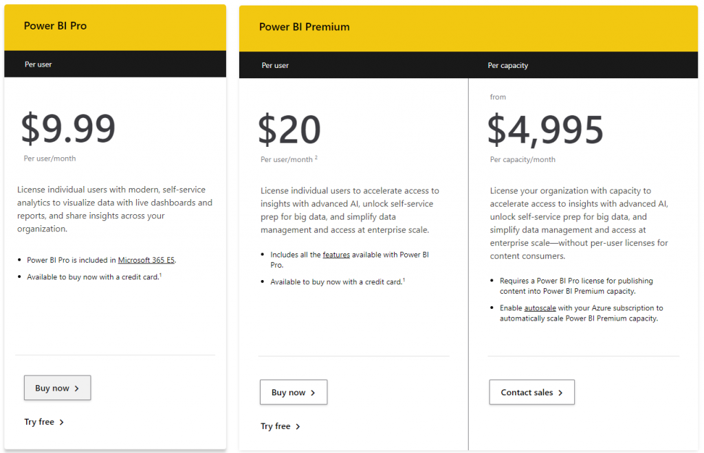 Table comparing PowerBI monthly subscription plans and pricing