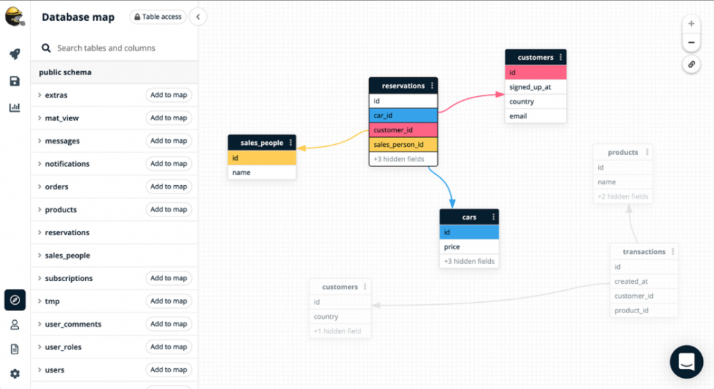 Visualisation of database relationship mapping in Trevor.io