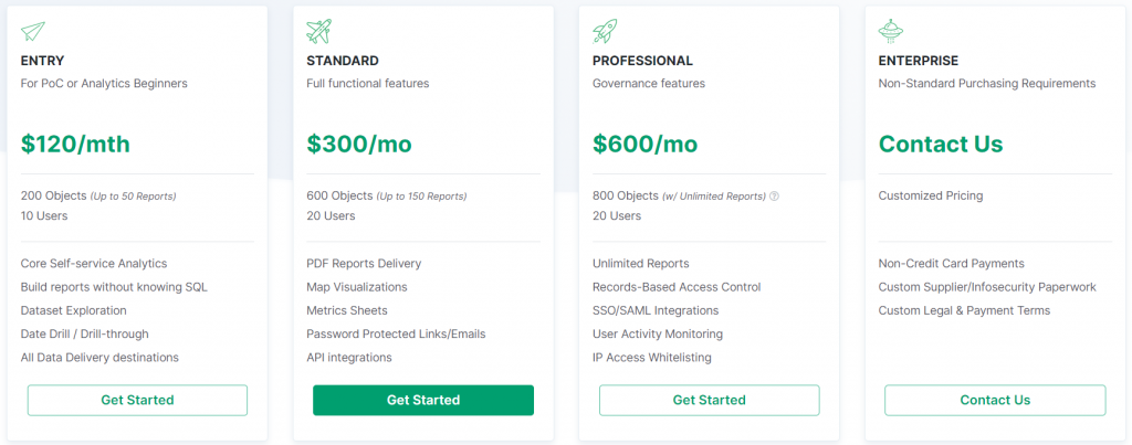 Table comparing Holistics.io monthly subscriptions and pricing