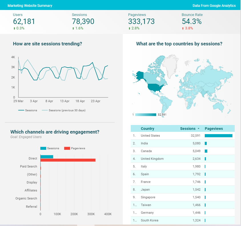 Graphs and tables in a Google Data Studio business intelligence report