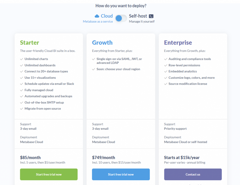 Table comparing cloud-hosted Metabase subscription plans and pricing.